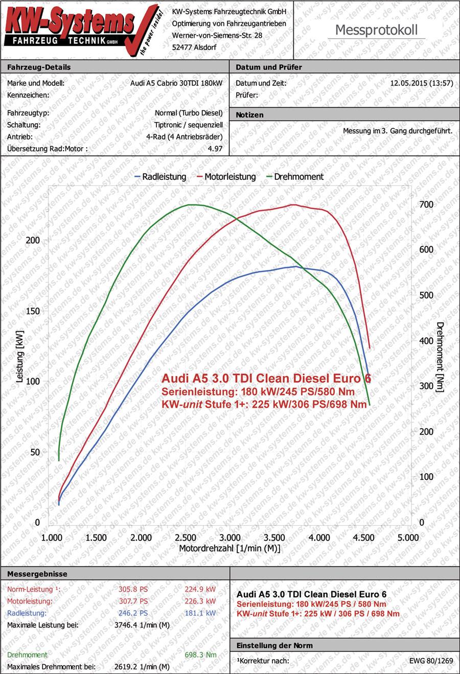Erfahrungen Mit Zusatzsteuerger 228 T Von Kw Systems