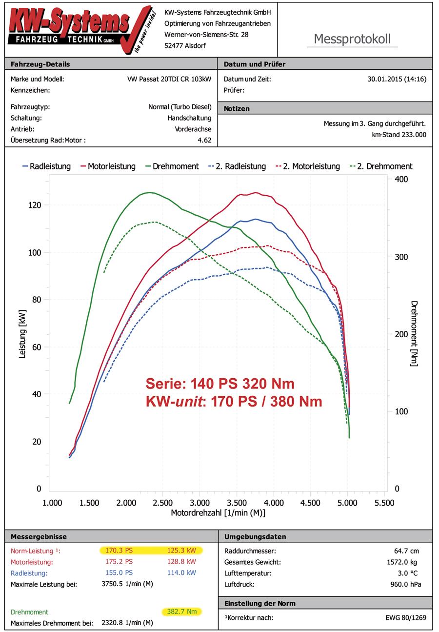 Erfahrungen mit Zusatzsteuergerät von KW-Systems