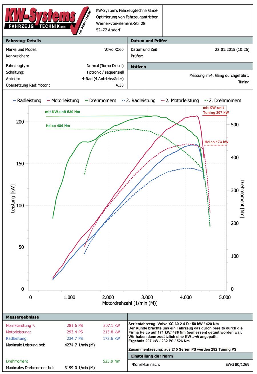 5E 2.0 TDI 184 PS // 135 kW Tuningbox mit Motorgarantie 25/% mehr Leistung ab 2012 Chiptuning RaceChip RS Octavia