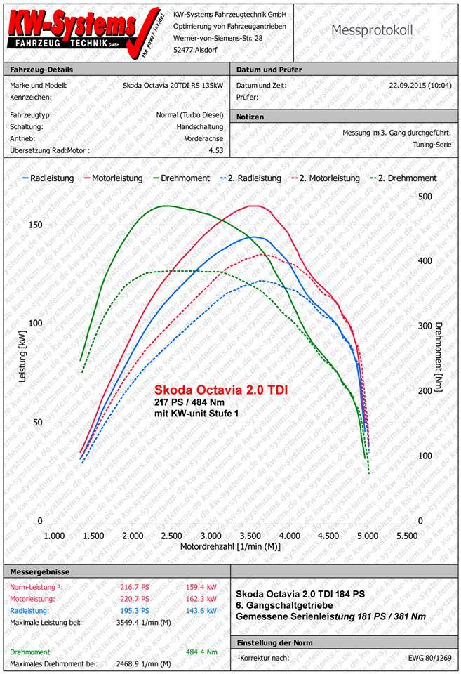 Leistungsdiagramm  2.0 TDI 184 PS