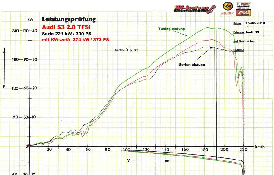Audi S3 Leistungsdiagramm