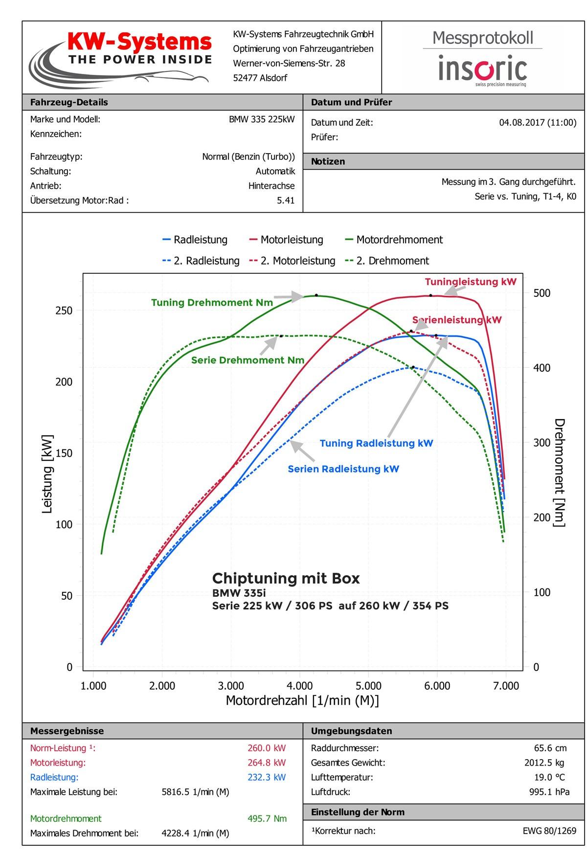 Chiptuning BMW 335i Leistungsmessung vorher nachher
