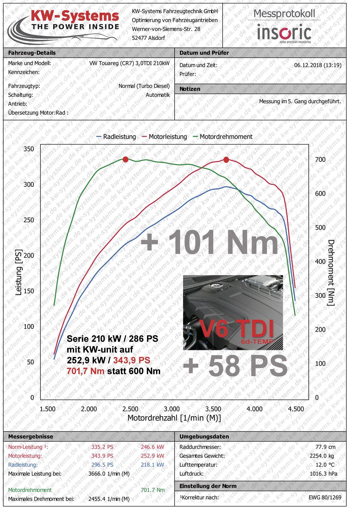 Chiptuning Tuningbox Audi A6  C8  - Ab 06  2018
