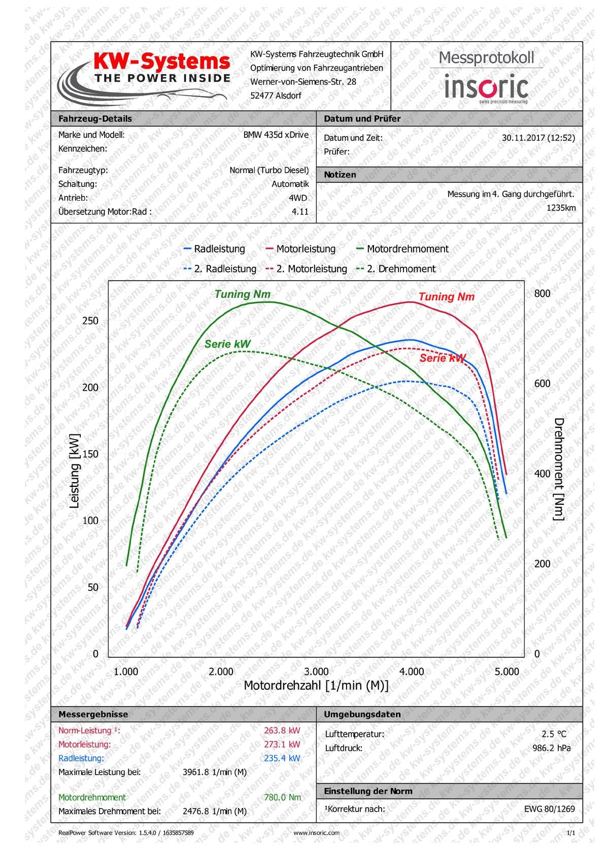 Leistungsdiagramm BMW
