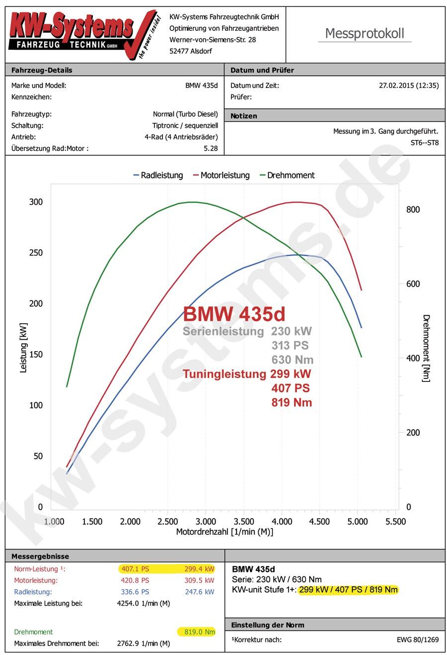 NEWS | KW-Systems Fahrzeugtechnik